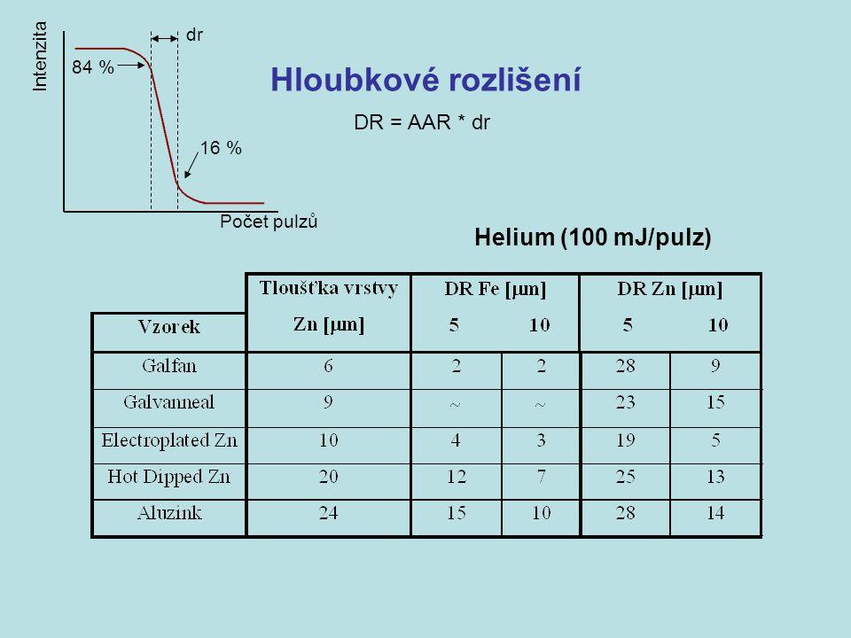 Hloubkové rozlišení Intenzita Počet pulzů 16 % 84 % dr DR = AAR * dr Helium (100 mJ/pulz)