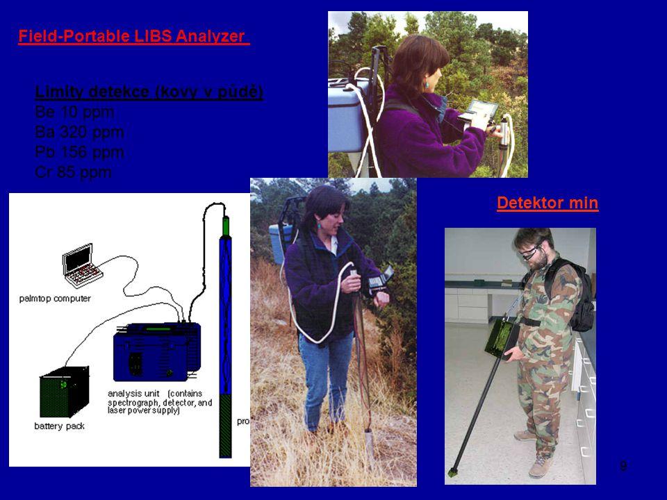 9 Limity detekce (kovy v půdě) Be 10 ppm Ba 320 ppm Pb 156 ppm Cr 85 ppm Field-Portable LIBS Analyzer Detektor min