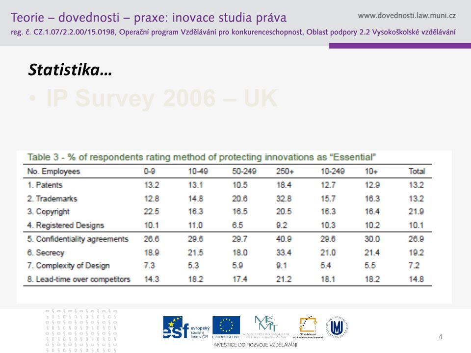 Statistika… IP Survey 2006 – UK 4