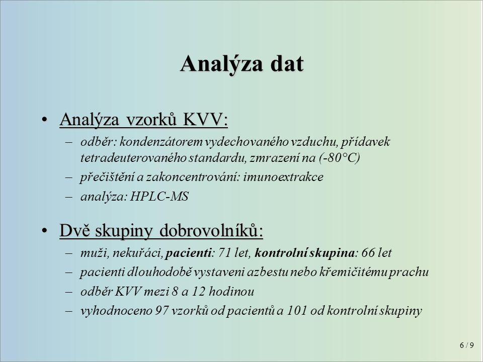 Analýza dat Analýza vzorků KVV:Analýza vzorků KVV: –odběr: kondenzátorem vydechovaného vzduchu, přídavek tetradeuterovaného standardu, zmrazení na (-80°C) –přečištění a zakoncentrování: imunoextrakce –analýza: HPLC-MS Dvě skupiny dobrovolníků:Dvě skupiny dobrovolníků: –muži, nekuřáci, pacienti: 71 let, kontrolní skupina: 66 let –pacienti dlouhodobě vystaveni azbestu nebo křemičitému prachu –odběr KVV mezi 8 a 12 hodinou –vyhodnoceno 97 vzorků od pacientů a 101 od kontrolní skupiny 6 / 9