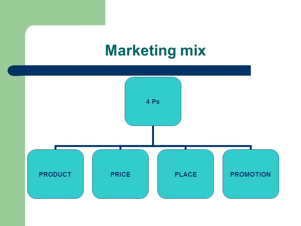 Marketing mix 4 Ps PRODUCTPRICEPLACEPROMOTION