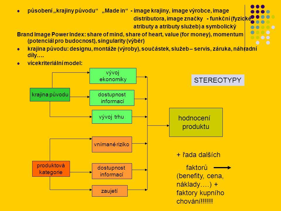 """působení """"krajiny původu """"Made in - image krajiny, image výrobce, image distributora, image značky - funkční (fyzické atributy a atributy služeb) a symbolický Brand Image Power Index: share of mind, share of heart, value (for money), momentum (potenciál pro budocnost), singularity (výběr) krajina původu: designu, montáže (výroby), součástek, služeb – servis, záruka, náhradní díly…."""