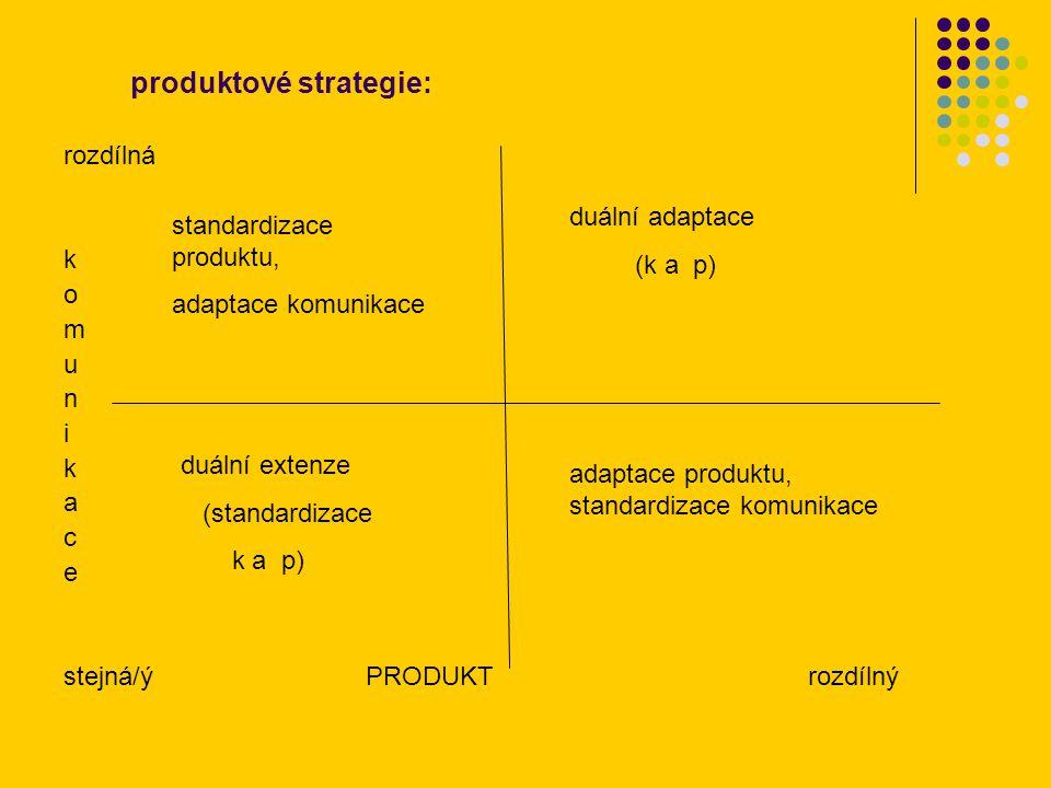 produktové strategie: rozdílná k o m u n i k a c e stejná/ý PRODUKT rozdílný duální extenze (standardizace k a p) duální adaptace (k a p) adaptace produktu, standardizace komunikace standardizace produktu, adaptace komunikace