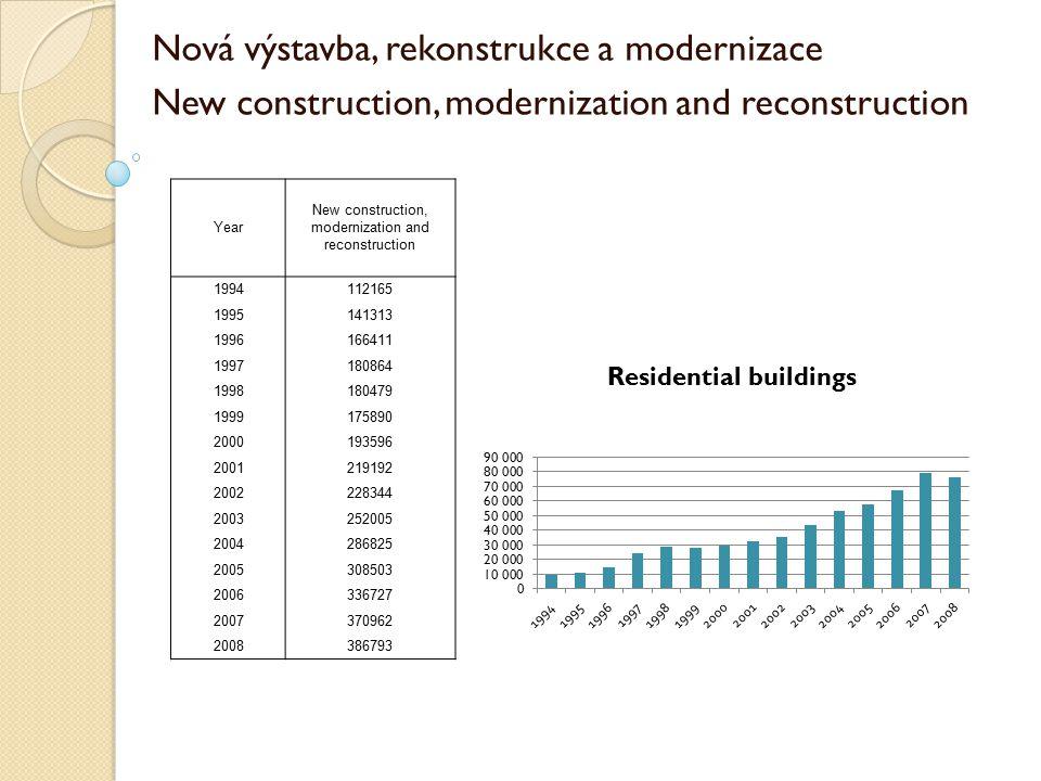 Nová výstavba, rekonstrukce a modernizace New construction, modernization and reconstruction Year New construction, modernization and reconstruction 1994112165 1995141313 1996166411 1997180864 1998180479 1999175890 2000193596 2001219192 2002228344 2003252005 2004286825 2005308503 2006336727 2007370962 2008386793