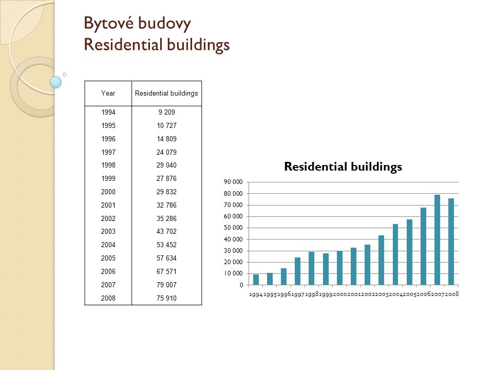 Bytové budovy Residential buildings YearResidential buildings 19949 209 199510 727 199614 809 199724 079 199829 040 199927 876 200029 832 200132 786 200235 286 200343 702 200453 452 200557 634 200667 571 200779 007 200875 910