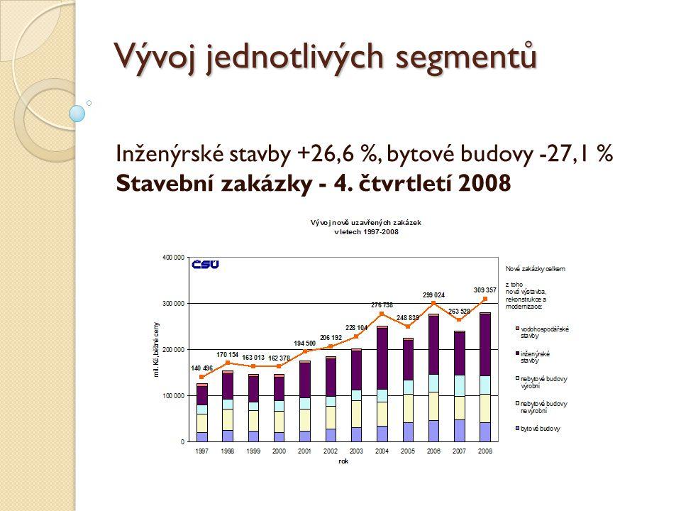 Vývoj jednotlivých segmentů Inženýrské stavby +26,6 %, bytové budovy -27,1 % Stavební zakázky - 4.
