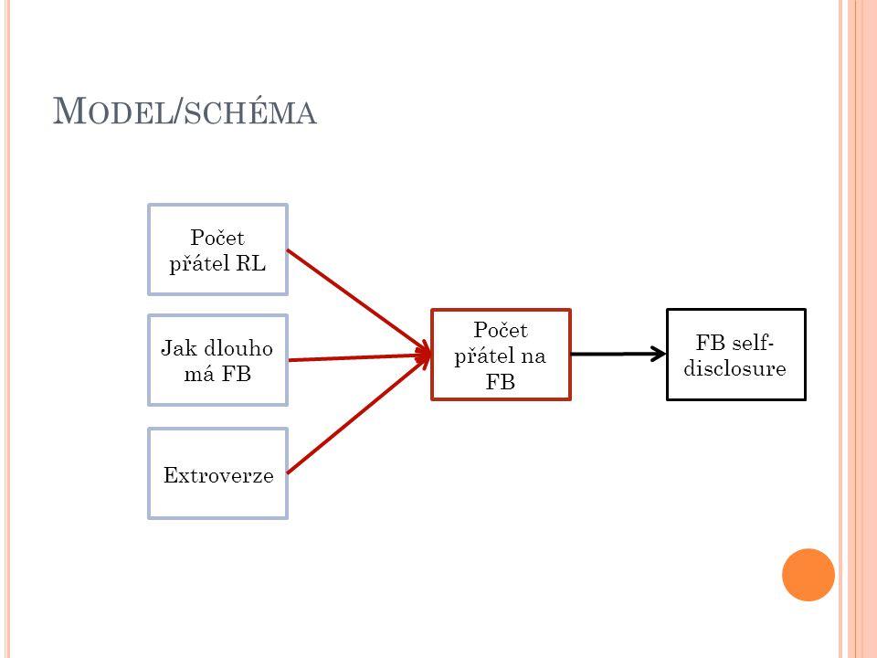 M ODEL / SCHÉMA Počet přátel RL Počet přátel na FB Extroverze FB self- disclosure H1 H2 H3 H4 Jak dlouho má FB H5