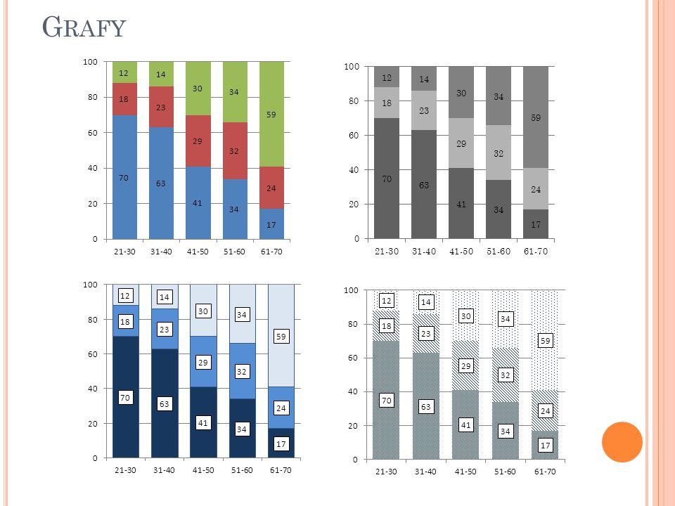 Sloupečky je lepší odlišovat sytostí barev než různými barvami stejné sytosti Barvoslepost – časté špatné rozlišování zelené a červené Nepoužívejte 3D grafy