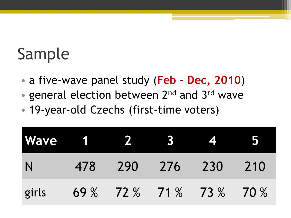 Sample a five-wave panel study (Feb – Dec, 2010) general election between 2 nd and 3 rd wave 19-year-old Czechs (first-time voters) Wave12345 N478290276230210 girls 69 %72 %71 %73 %70 %