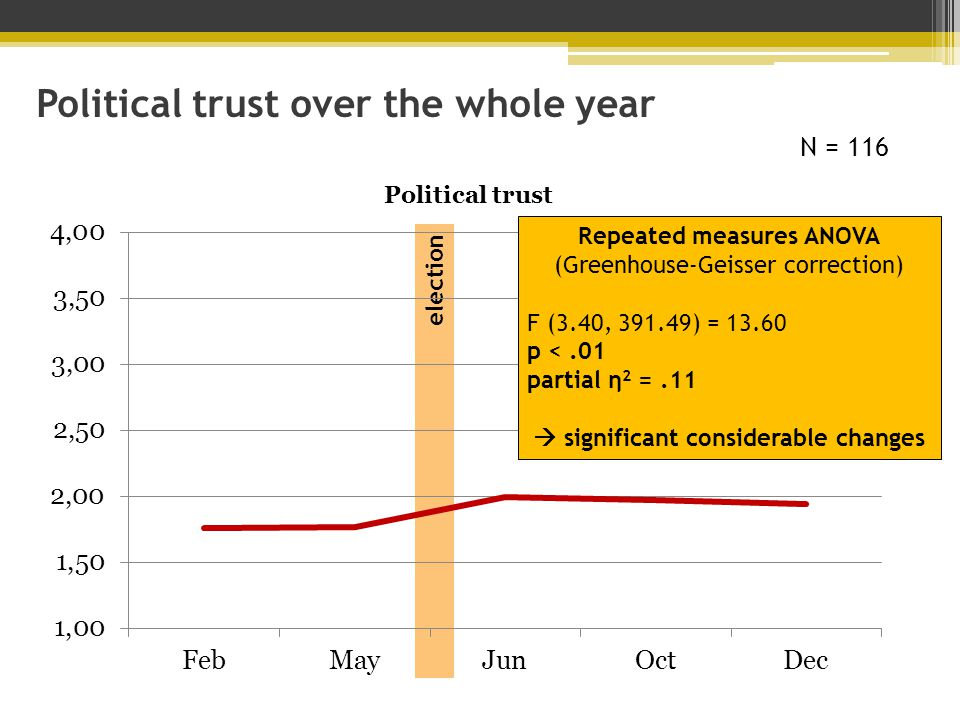 election Political trust over the whole year Repeated measures ANOVA (Greenhouse-Geisser correction) F (3.40, 391.49) = 13.60 p <.01 partial η 2 =.11  significant considerable changes N = 116
