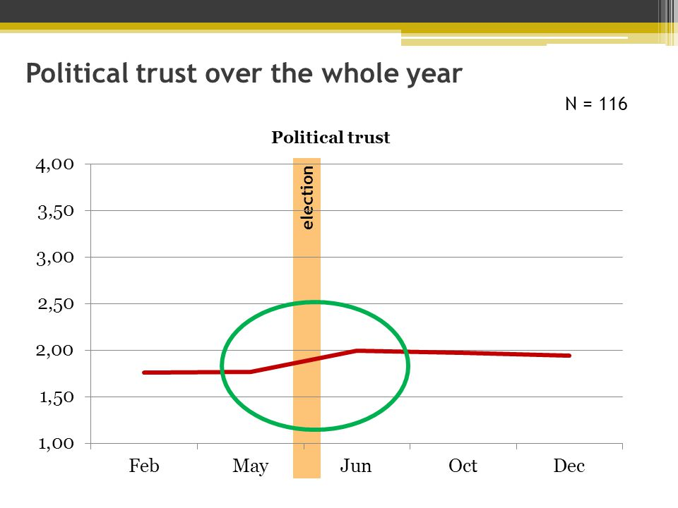 election Political trust over the whole year N = 116