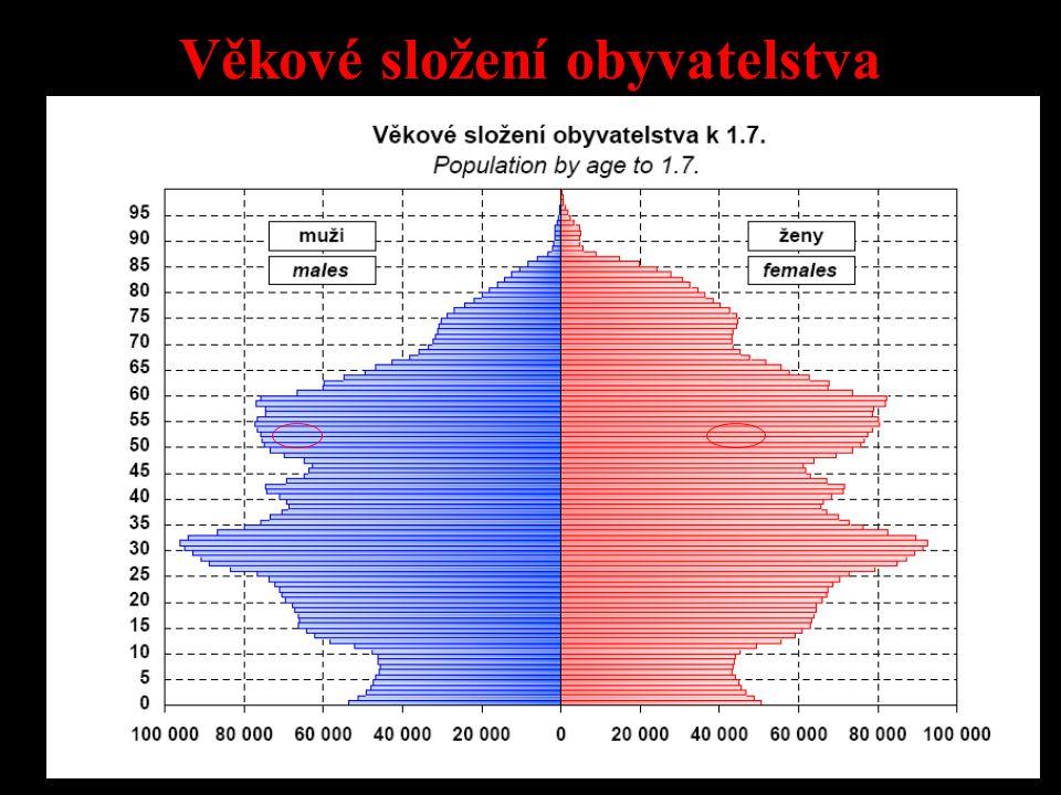 Věkové složení obyvatelstva