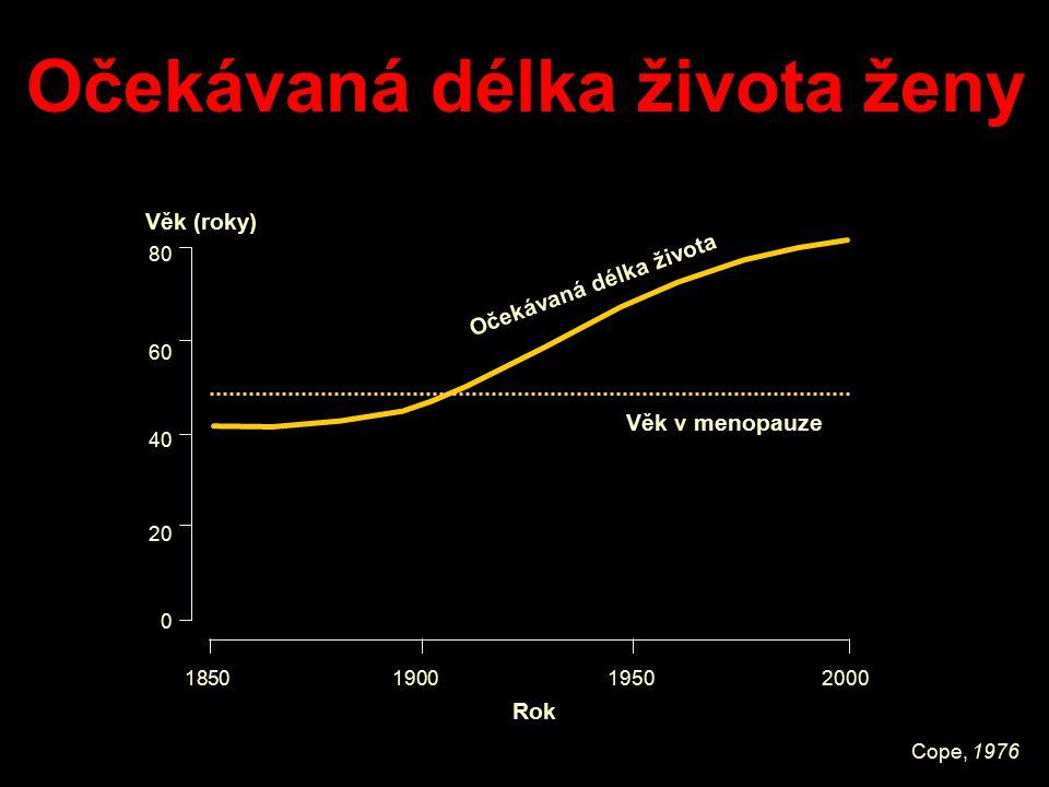 Cope, 1976 1850 1900 1950 2000 Rok 0 20 40 60 80 Očekávaná délka života Věk v menopauzeVěk (roky) Očekávaná délka života ženy
