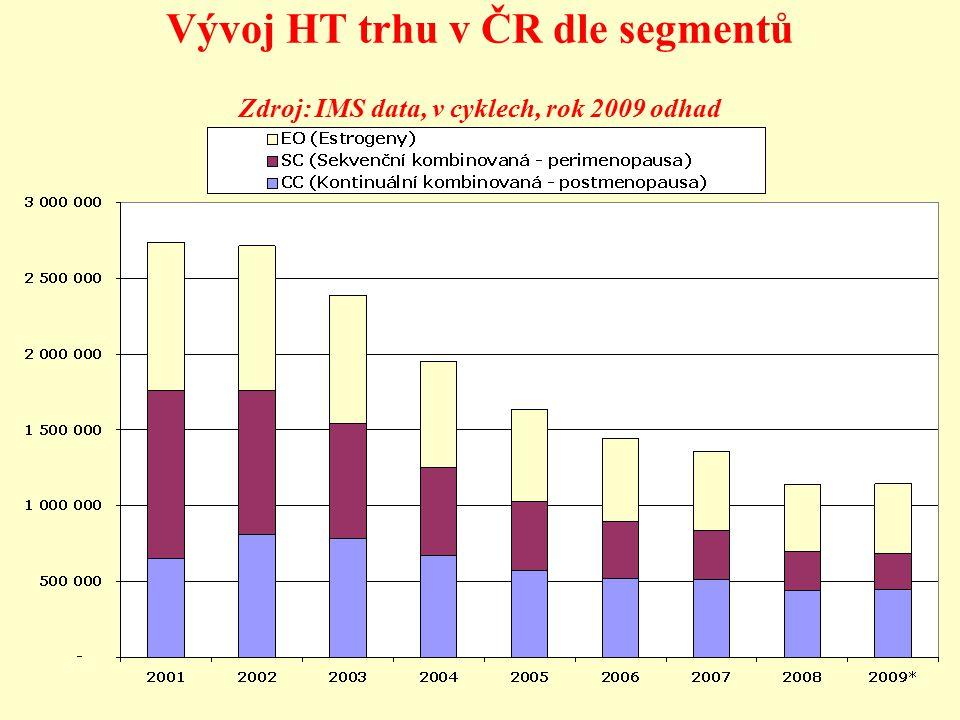 Vývoj HT trhu v ČR dle segmentů Zdroj: IMS data, v cyklech, rok 2009 odhad