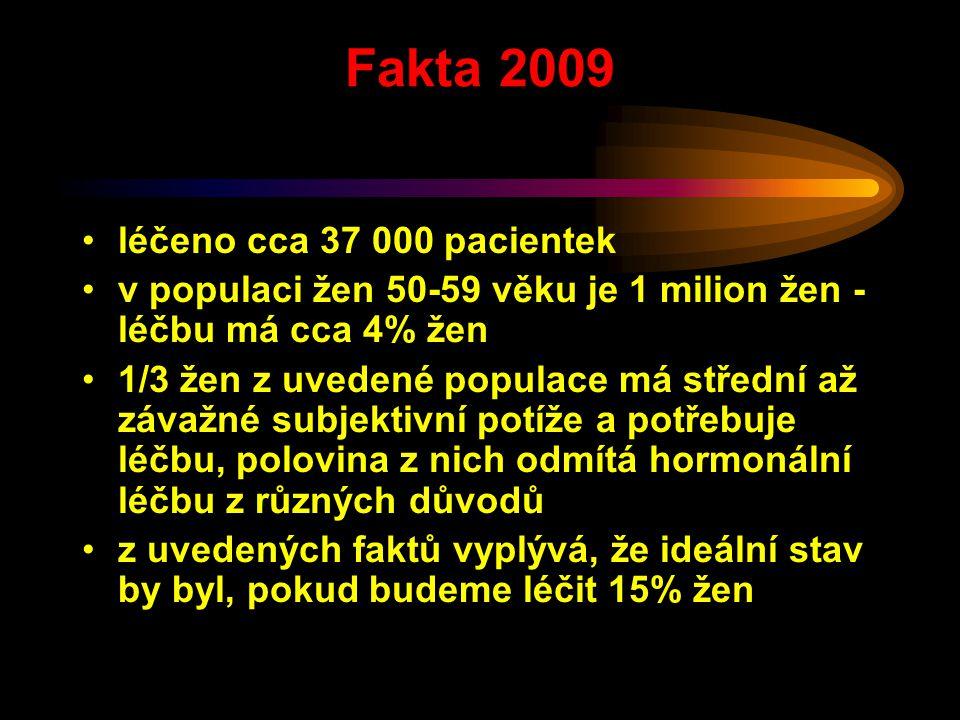 Fakta 2009 léčeno cca 37 000 pacientek v populaci žen 50-59 věku je 1 milion žen - léčbu má cca 4% žen 1/3 žen z uvedené populace má střední až závažn