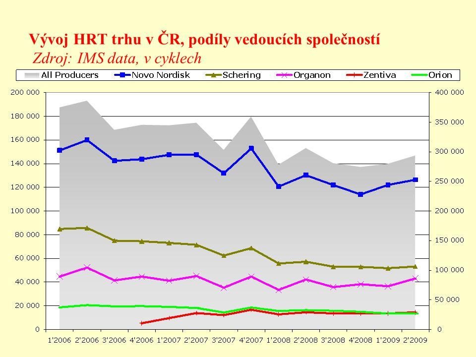 Vývoj HRT trhu v ČR, podíly vedoucích společností Zdroj: IMS data, v cyklech