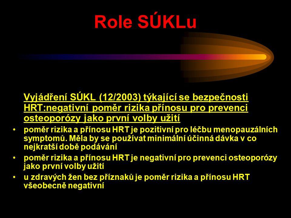 Role SÚKLu Vyjádření SÚKL (12/2003) týkající se bezpečnosti HRT:negativní poměr rizika přínosu pro prevenci osteoporózy jako první volby užití poměr r