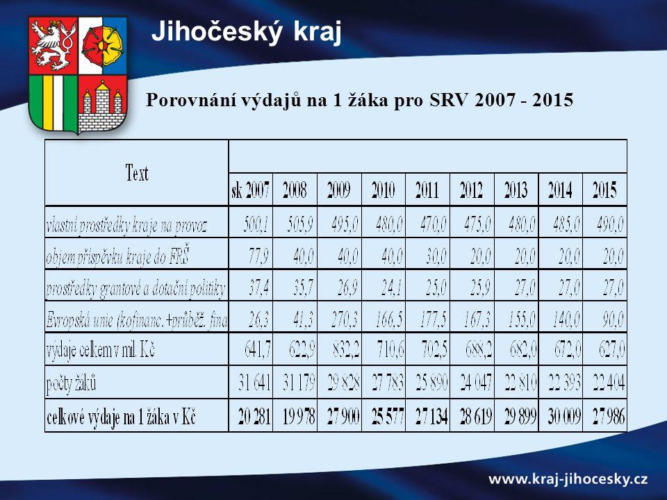 Porovnání výdajů na 1 žáka pro SRV 2007 - 2015 Jihočeský kraj