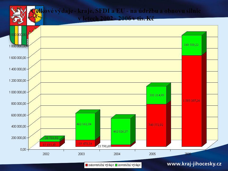 Celkové výdaje - kraje, SFDI a EU - na údržbu a obnovu silnic v letech 2002 - 2006 v tis. Kč