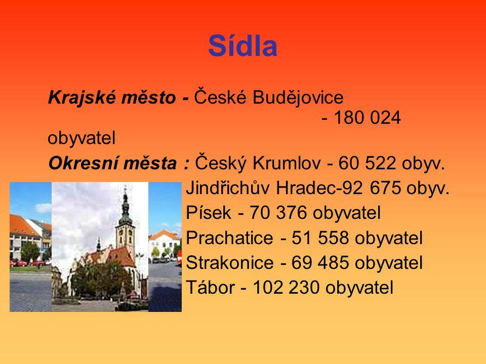 Sídla Krajské město - České Budějovice - 180 024 obyvatel Okresní města : Český Krumlov - 60 522 obyv. Jindřichův Hradec-92 675 obyv. Písek - 70 376 o