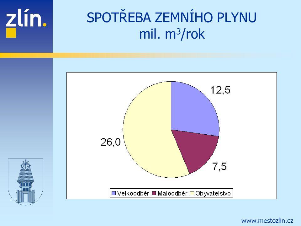 www.mestozlin.cz SPOTŘEBA ZEMNÍHO PLYNU mil. m 3 /rok