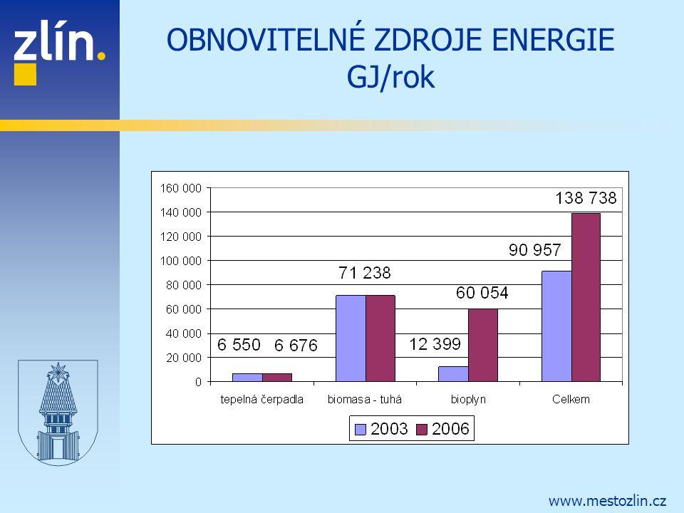 www.mestozlin.cz OBNOVITELNÉ ZDROJE ENERGIE GJ/rok