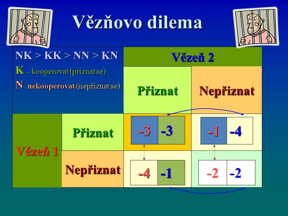 Vězňovo dilema Vězňovo dilema NK > KK > NN > KN K – kooperovat (přiznat se) N - nekooperovat (nepřiznat se) Vězeň 2 PřiznatNepřiznat Vězeň 1 Přiznat N
