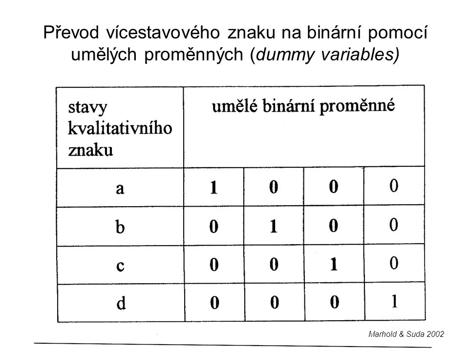 Převod vícestavového znaku na binární pomocí umělých proměnných (dummy variables) Marhold & Suda 2002
