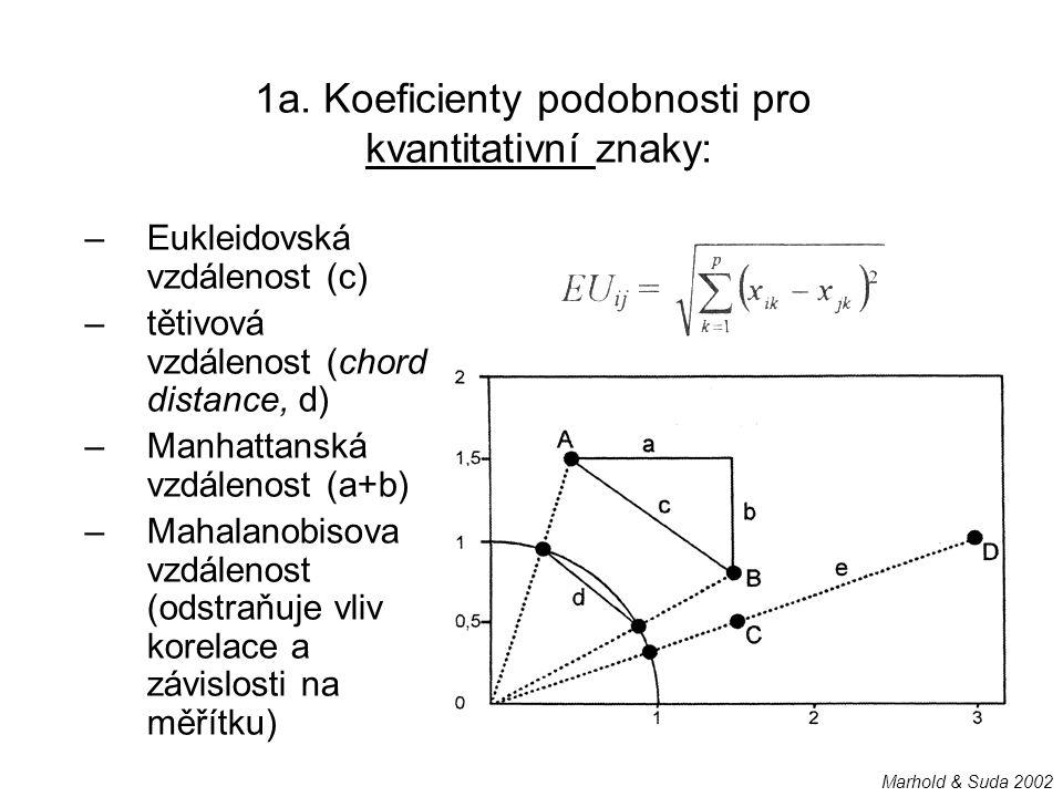 –Eukleidovská vzdálenost (c) –tětivová vzdálenost (chord distance, d) –Manhattanská vzdálenost (a+b) –Mahalanobisova vzdálenost (odstraňuje vliv korel