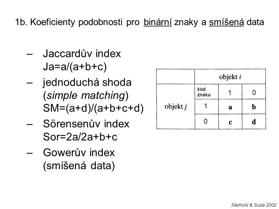 1b. Koeficienty podobnosti pro binární znaky a smíšená data –Jaccardův index Ja=a/(a+b+c) –jednoduchá shoda (simple matching) SM=(a+d)/(a+b+c+d) –Söre