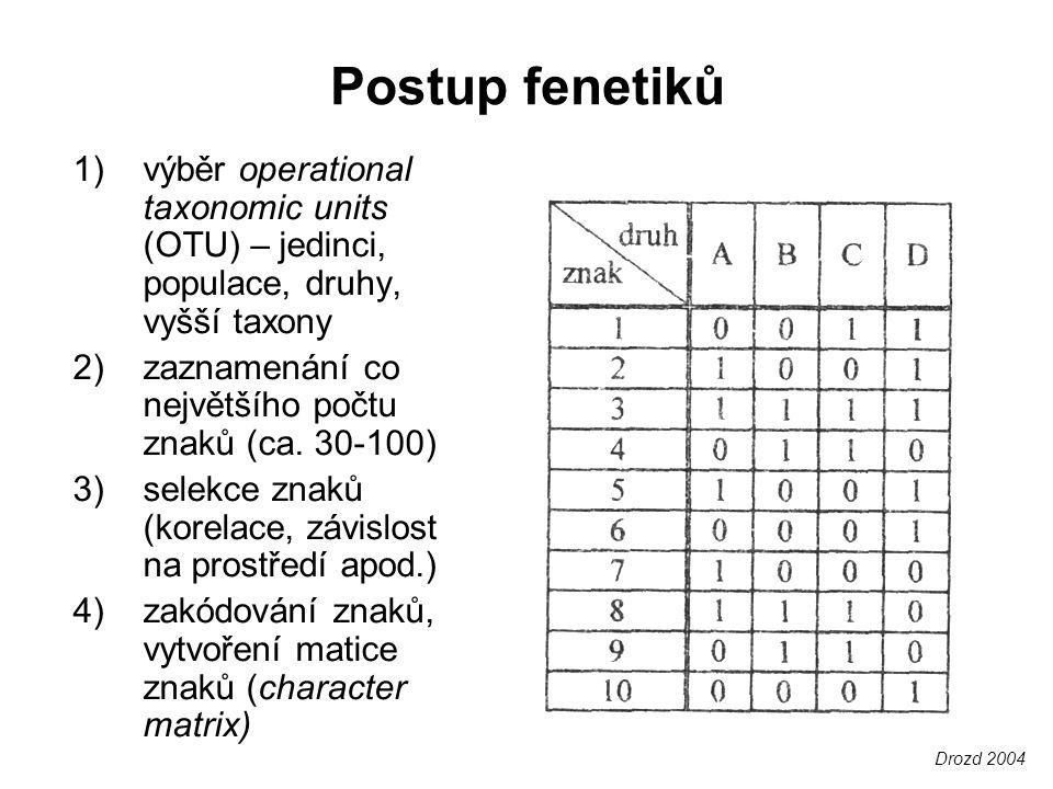 Postup fenetiků 1)výběr operational taxonomic units (OTU) – jedinci, populace, druhy, vyšší taxony 2)zaznamenání co největšího počtu znaků (ca. 30-100