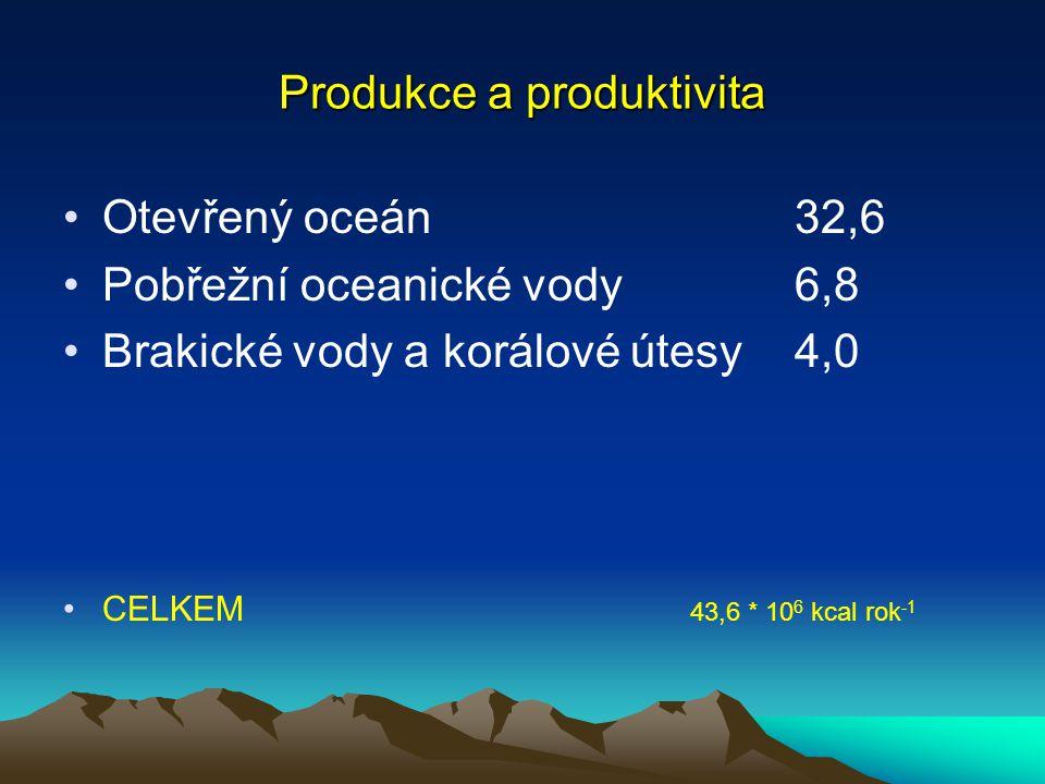 Produkce a produktivita Pouště a tundry0,8 Luční porosty10,5 Suché lesy 2,4 Boreální lesy (jehl.)3,0 Temperátní lesy3,9 Subtropické a tropické lesy29,0 Zemědělské plochy (bez DE)3,0 Zemědělské ploch (přidaná DE)4,8 CELKEM 57,0 * 10 6 kcal rok -1
