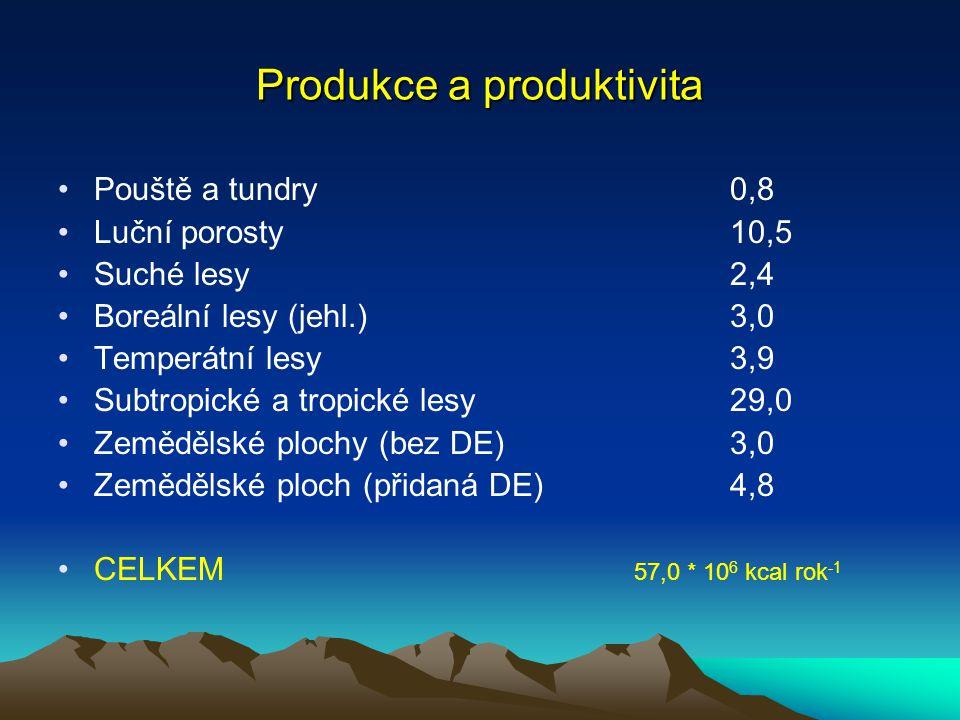 Metody měření produktivity/produkce Sklizňová Měření produkce kyslíku Měření spotřeby CO2 Měření změn acidity (akvatické ekosystémy) Měření úbytku substátu Radiometody (radioizotopy) Měření mnořství chlorofylu