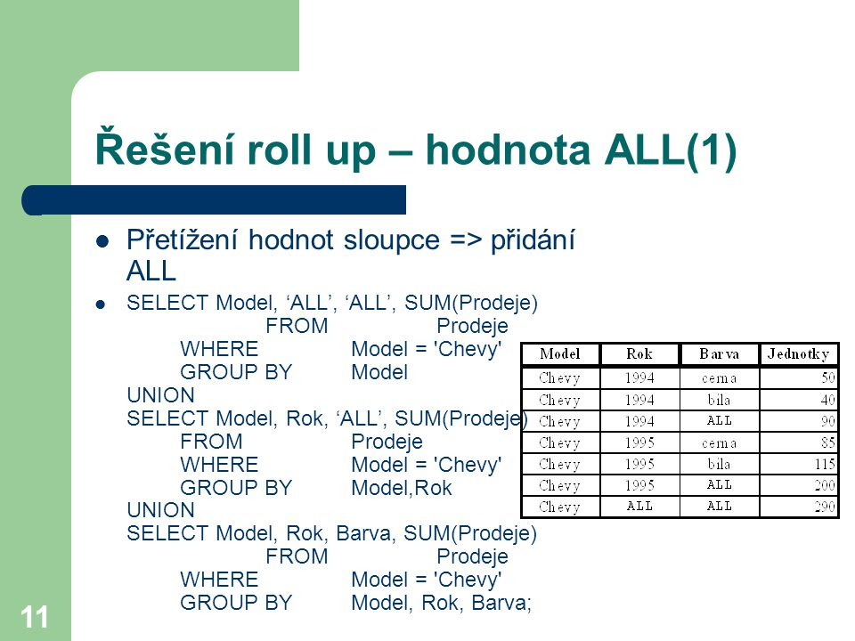 11 Řešení roll up – hodnota ALL(1) Přetížení hodnot sloupce => přidání ALL SELECT Model, 'ALL', 'ALL', SUM(Prodeje) FROM Prodeje WHEREModel = Chevy GROUP BY Model UNION SELECT Model, Rok, 'ALL', SUM(Prodeje) FROM Prodeje WHERE Model = Chevy GROUP BY Model,Rok UNION SELECT Model, Rok, Barva, SUM(Prodeje) FROM Prodeje WHEREModel = Chevy GROUP BYModel, Rok, Barva;