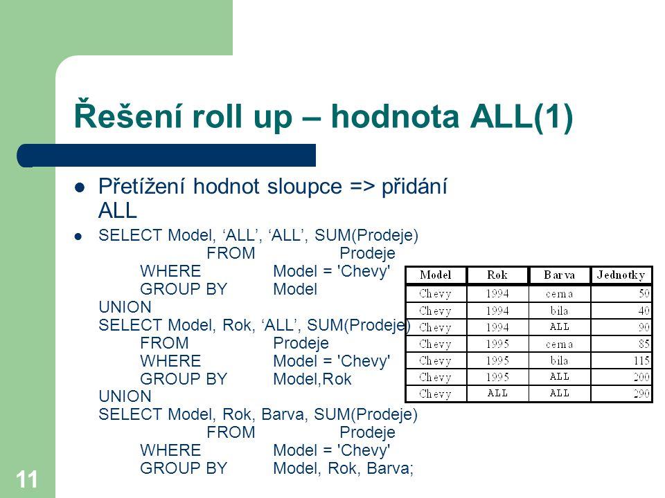 11 Řešení roll up – hodnota ALL(1) Přetížení hodnot sloupce => přidání ALL SELECT Model, 'ALL', 'ALL', SUM(Prodeje) FROM Prodeje WHEREModel = 'Chevy'