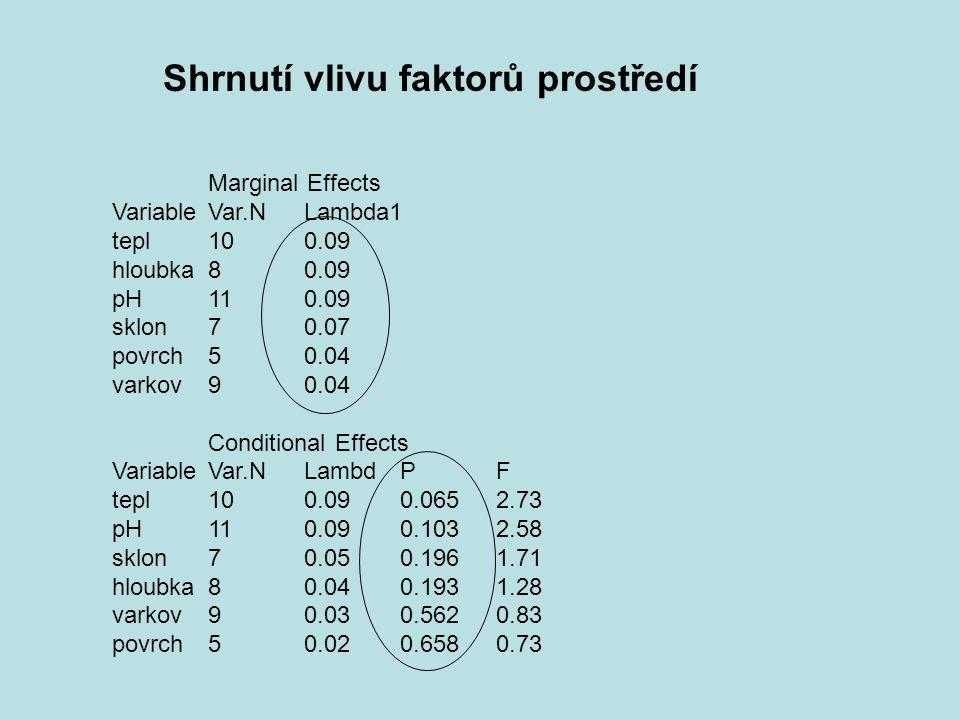 Marginal Effects VariableVar.NLambda1 tepl 100.09 hloubka 80.09 pH 110.09 sklon 70.07 povrch 50.04 varkov 90.04 Conditional Effects VariableVar.NLambd