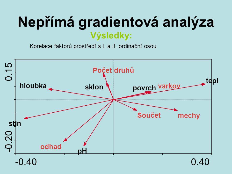 Nepřímá gradientová analýza Výsledky: Korelace faktorů prostředí s I. a II. ordinační osou -0.400.40 -0.20 0.15 Součet odhad mechy Počet druhů povrch