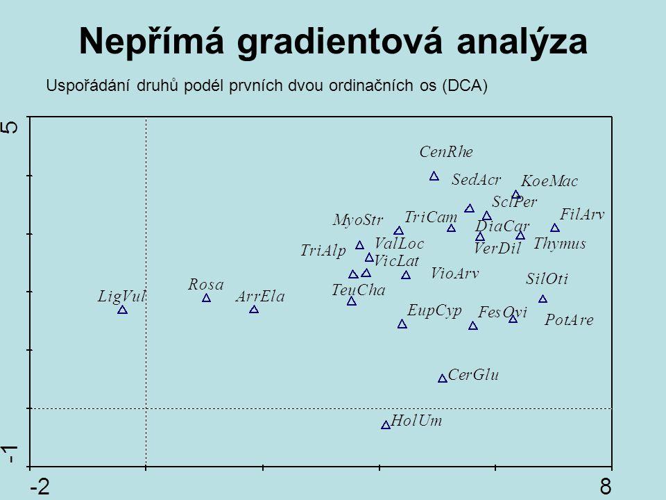 Nepřímá gradientová analýza Uspořádání druhů podél prvních dvou ordinačních os (DCA)
