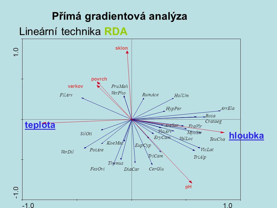 Přímá gradientová analýza Lineární technika RDA