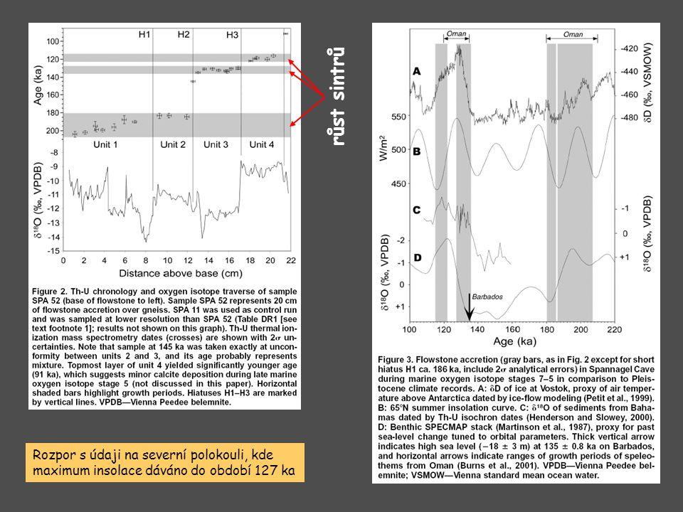 Rozpor s údaji na severní polokouli, kde maximum insolace dáváno do období 127 ka růst sintrů