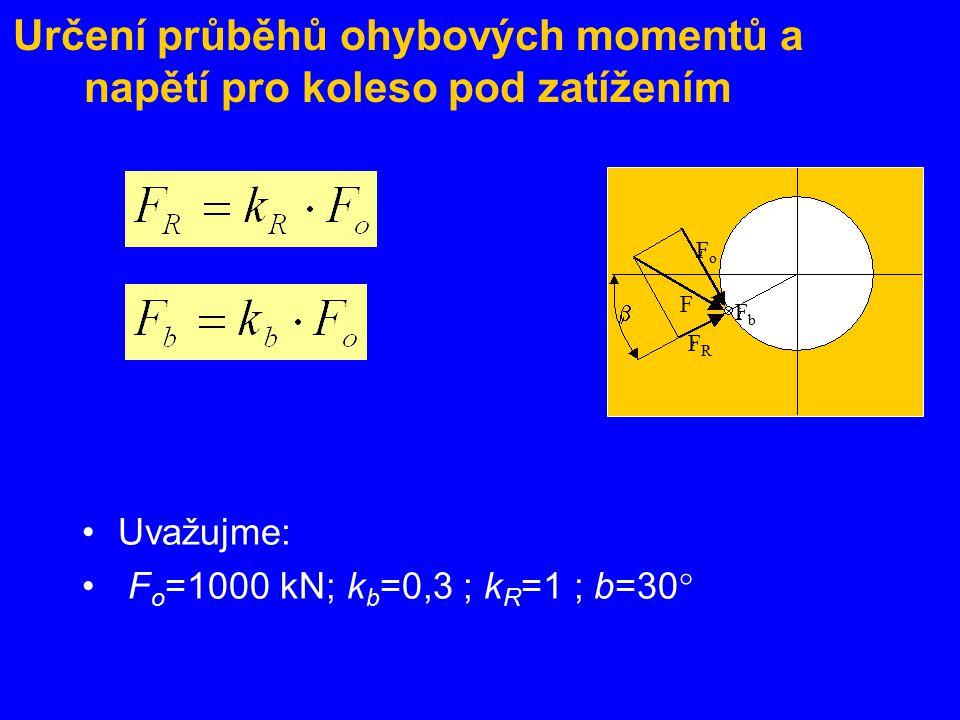 Určení průběhů ohybových momentů a napětí pro koleso pod zatížením Uvažujme: F o =1000 kN; k b =0,3 ; k R =1 ; b=30  FoFo FbFb FRFR F 
