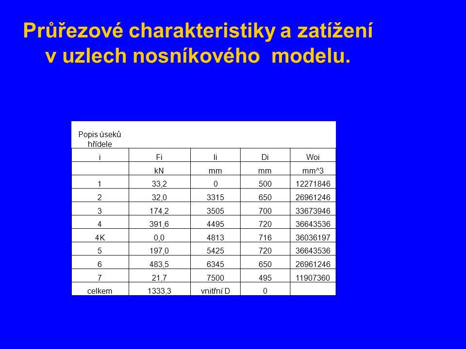 Průřezové charakteristiky a zatížení v uzlech nosníkového modelu. Popis úseků hřídele iFiliDiWoi kNmm mm^3 133,2050012271846 232,0331565026961246 3174