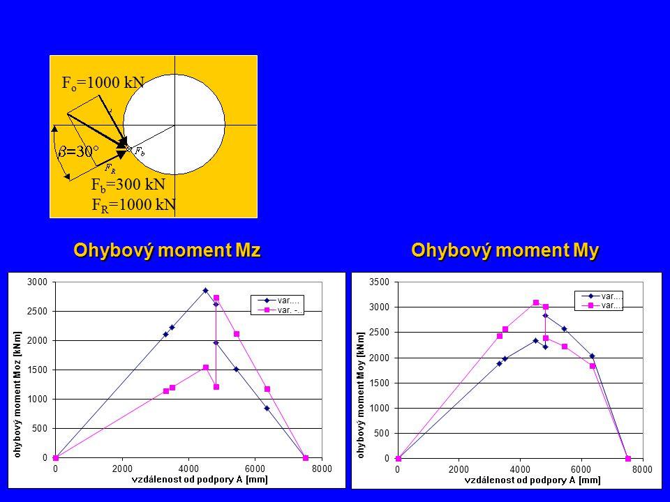 F o =1000 kN F b =300 kN F R =1000 kN  Ohybový moment My Ohybový moment Mz