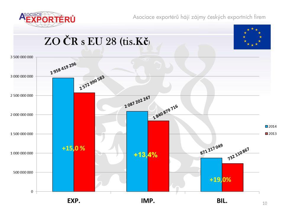 ZO Č R s EU 28 (tis.K č ) +13,4% 10