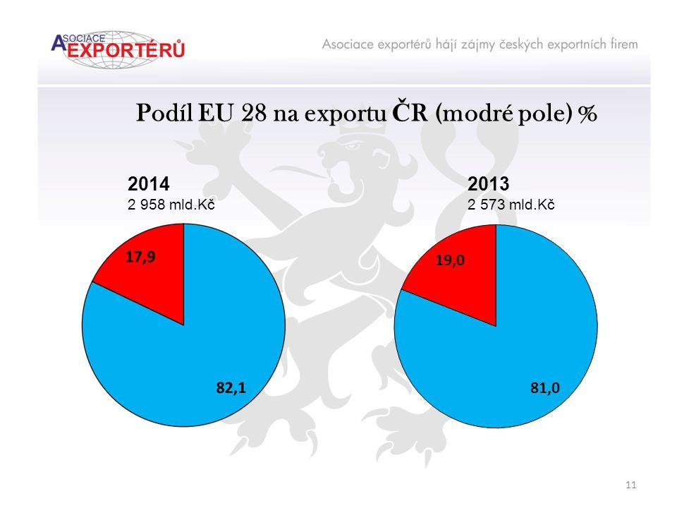 Podíl EU 28 na exportu Č R (modré pole) % 2014 2 958 mld.Kč 2013 2 573 mld.Kč 11