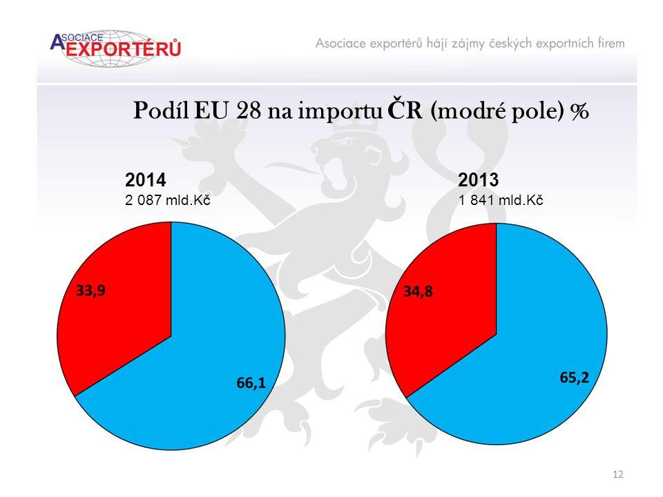 Podíl EU 28 na importu Č R (modré pole) % 2014 2 087 mld.Kč 2013 1 841 mld.Kč 12