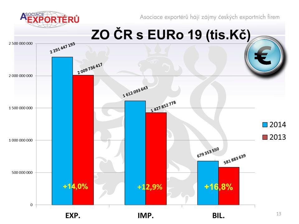ZO ČR s EURo 19 (tis.Kč) +14,0% +16,8% 13