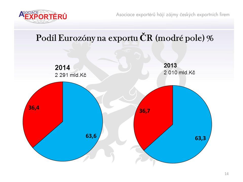 Podíl Eurozóny na exportu Č R (modré pole) % 2014 2 291 mld.Kč 2013 2 010 mld.Kč 14