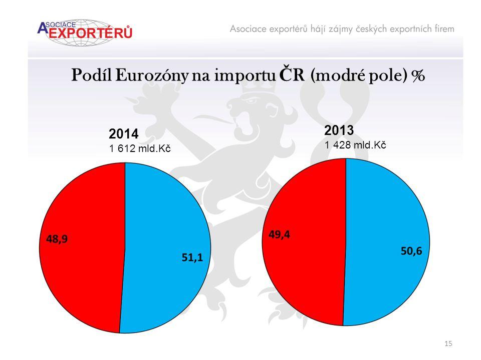 Podíl Eurozóny na importu Č R (modré pole) % 2014 1 612 mld.Kč 2013 1 428 mld.Kč 15