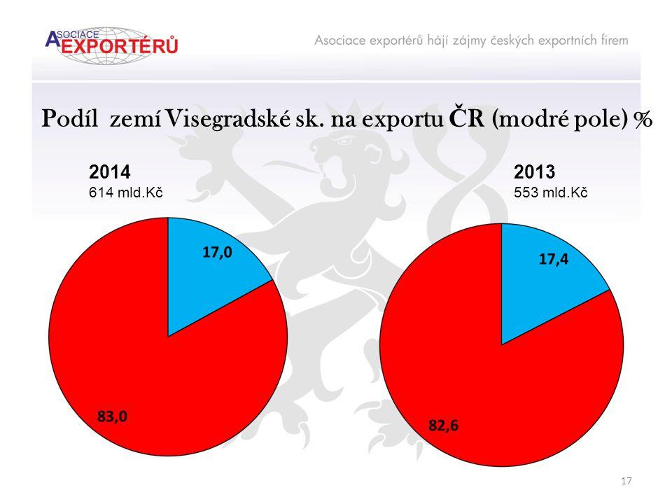 Podíl zemí Visegradské sk. na exportu Č R (modré pole) % 2014 614 mld.Kč 2013 553 mld.Kč 17